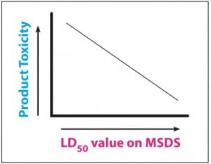 Relationship between LD 50 & toxicity