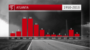 ATL-tornado-by-month-TWC