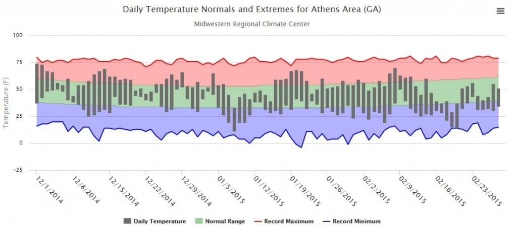 athens-thermograph-winter-2015